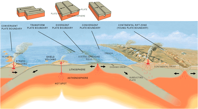 Overview of different types of plate boundaries key stage 2 different types of plate boundaries ccuart Choice Image
