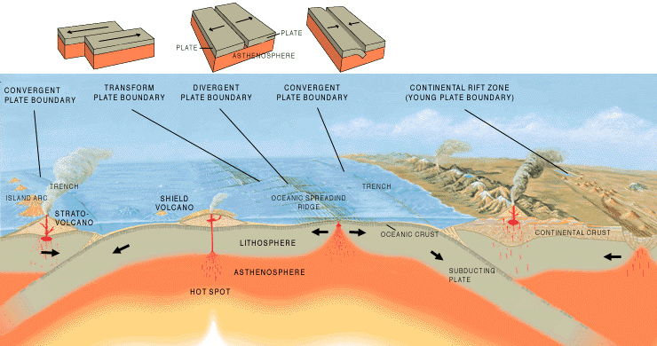 Overview of different Types of Plate Boundaries